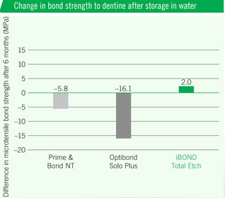 iBOND Total Etch – Excellent bonding stability after 6 months